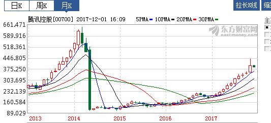 腾讯股价节节高升