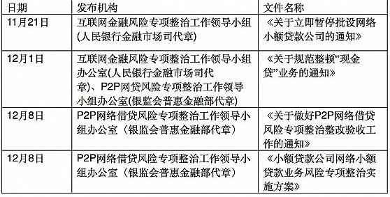 针对网贷的相关文件发布